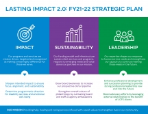 Our FY 2021-2022 Strategic Plan